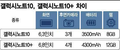 물음표를 느낌표로 바꾼 '갤럭시 노트' 신작 공개 초읽기